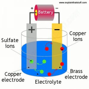 آبکاری الکتریکی یا الکتروپلیتینگ چگونه انجام می شود ؟