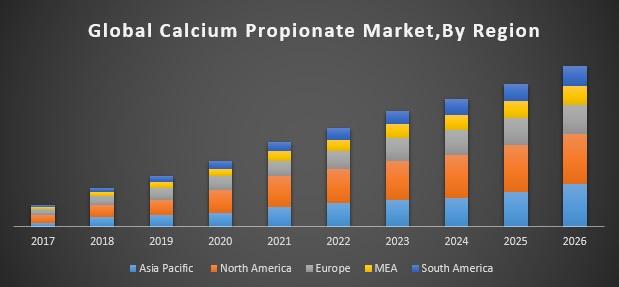 بازار جهانی خرید پروپیونات کلسیم بر اساس منطقه