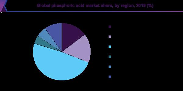 بازار منطقه ای خرید و فروش اسید فسفریک