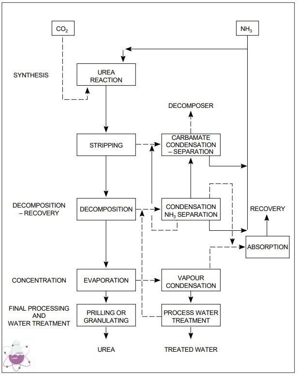 بازیابی آمونیاک در تولید کود اوره