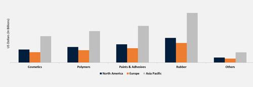 بررسی بازار جهانی خرید هیدروکینون بر اساس کاربرد 1
