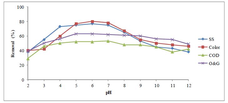 تاثیر pH بر فرایند تصفیه ی آب به کمک پلی آلومینیوم کلراید