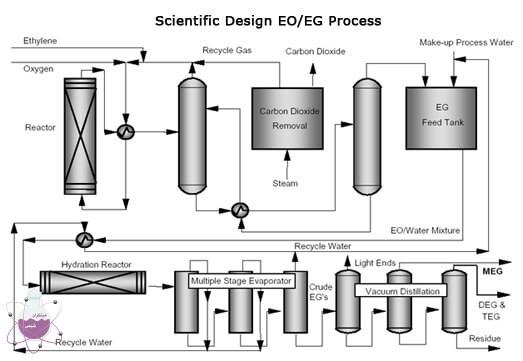 تولید مونو اتیلن گلیکول