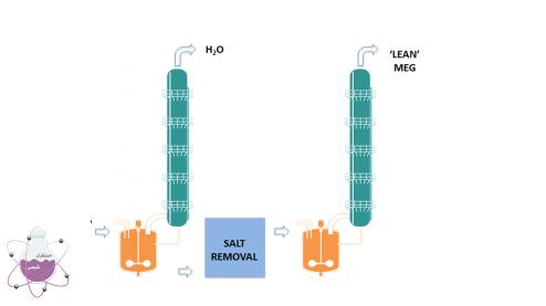 جداسازی نمک ها با کمک مونو اتیلن گلایکول