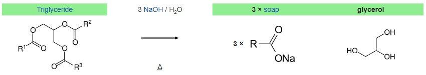 روش تولید گلیسیرین