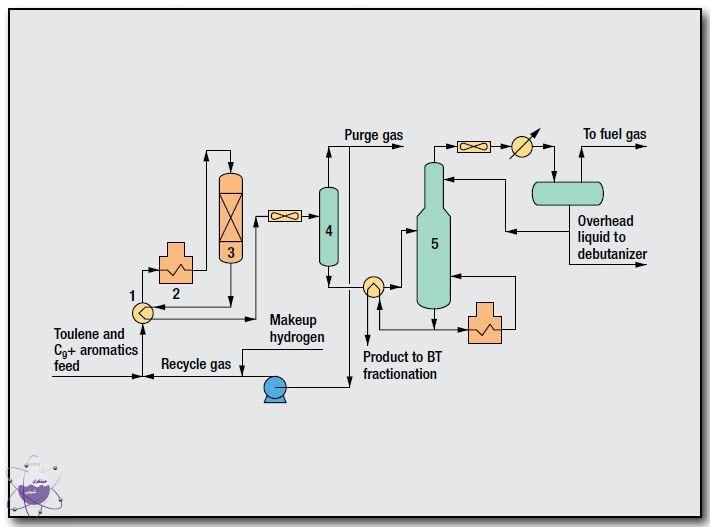 شرح فرآیند واحد زایلن