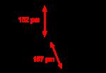 ساختار اسید فسفریک