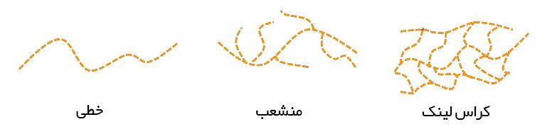 ساختار مولکولی پلی الکترولیت ها