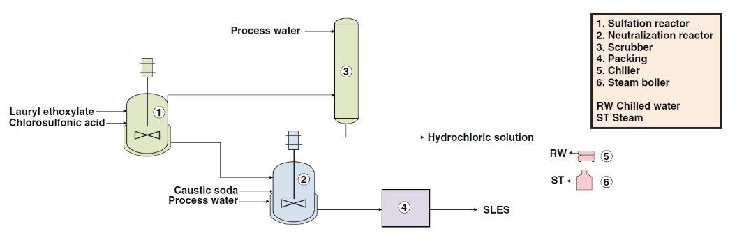 فرایند تولید تگزاپون
