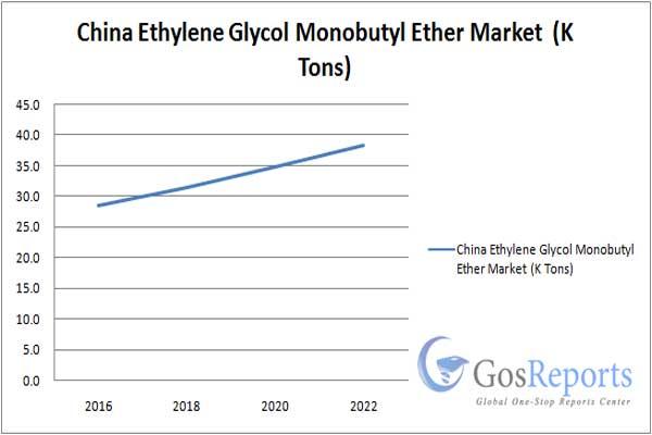 بازار جهانی خرید و فروش بوتیل گلیکول