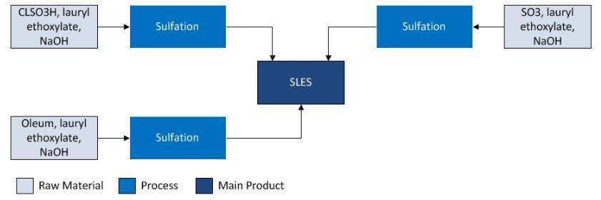 مسیر های مختلف تولید تگزاپون