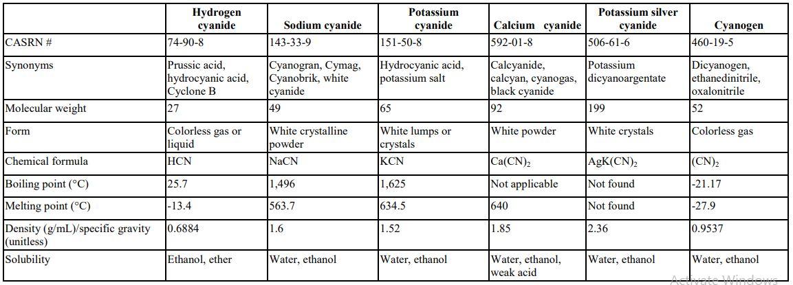مشخصات ترکیبات حاوی سیانور