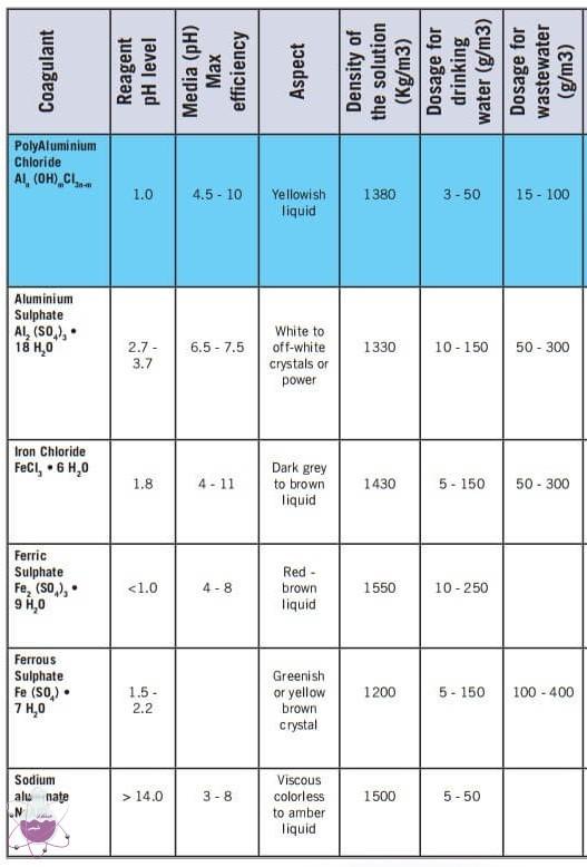 مشخصات منعقدکننده های مختلف