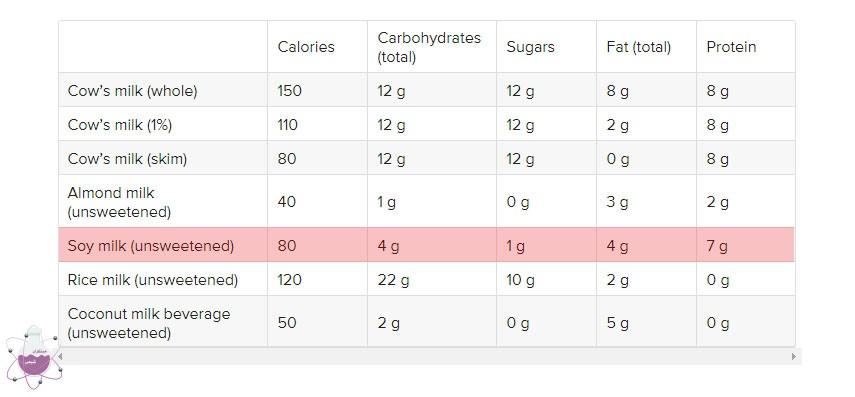 مقایسه ی انواع نوشیدنی های گیاهی با شیر سویا