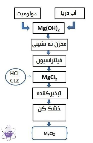 فرایند تولید کلرید منیزیم