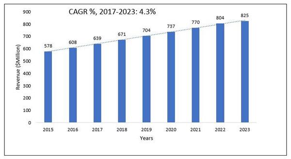 نرخ رشد CAGR تولوئن