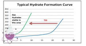 نمودار تشکیل هیدرات در سیستم های گازی