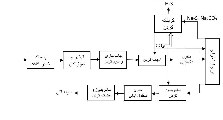 نمودار جریان تولید سودااش از پساب خمیر کاغذ