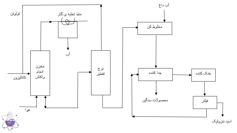 نمودار جریان تولید بنزوئیک اسید به وسیله ی اکسیداسیون تولوئن