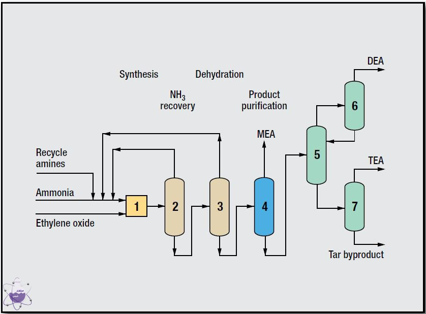 فرایند تولید دی اتانول آمین
