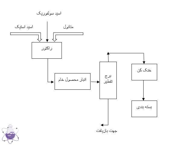 فرایند تولید متیل استات