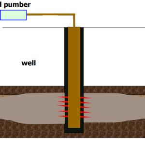 پرسش: مزایا و معایب استفاده از سولفامیک اسید در فرایند اسیدکاری چاه نفت