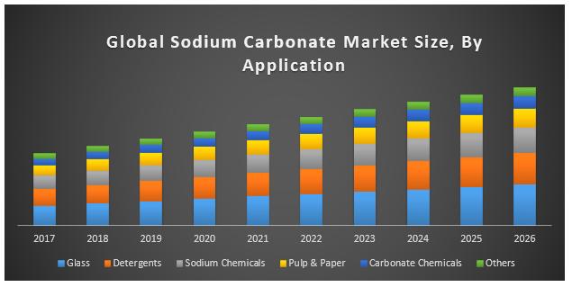 بازار جهانی خرید و فروش کربنات سدیم
