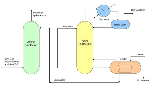 کاربرد دی اتانول آمین در صنعت گاز