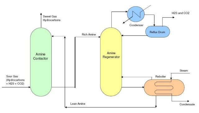 شیرین سازی گاز با دی اتانول آمین