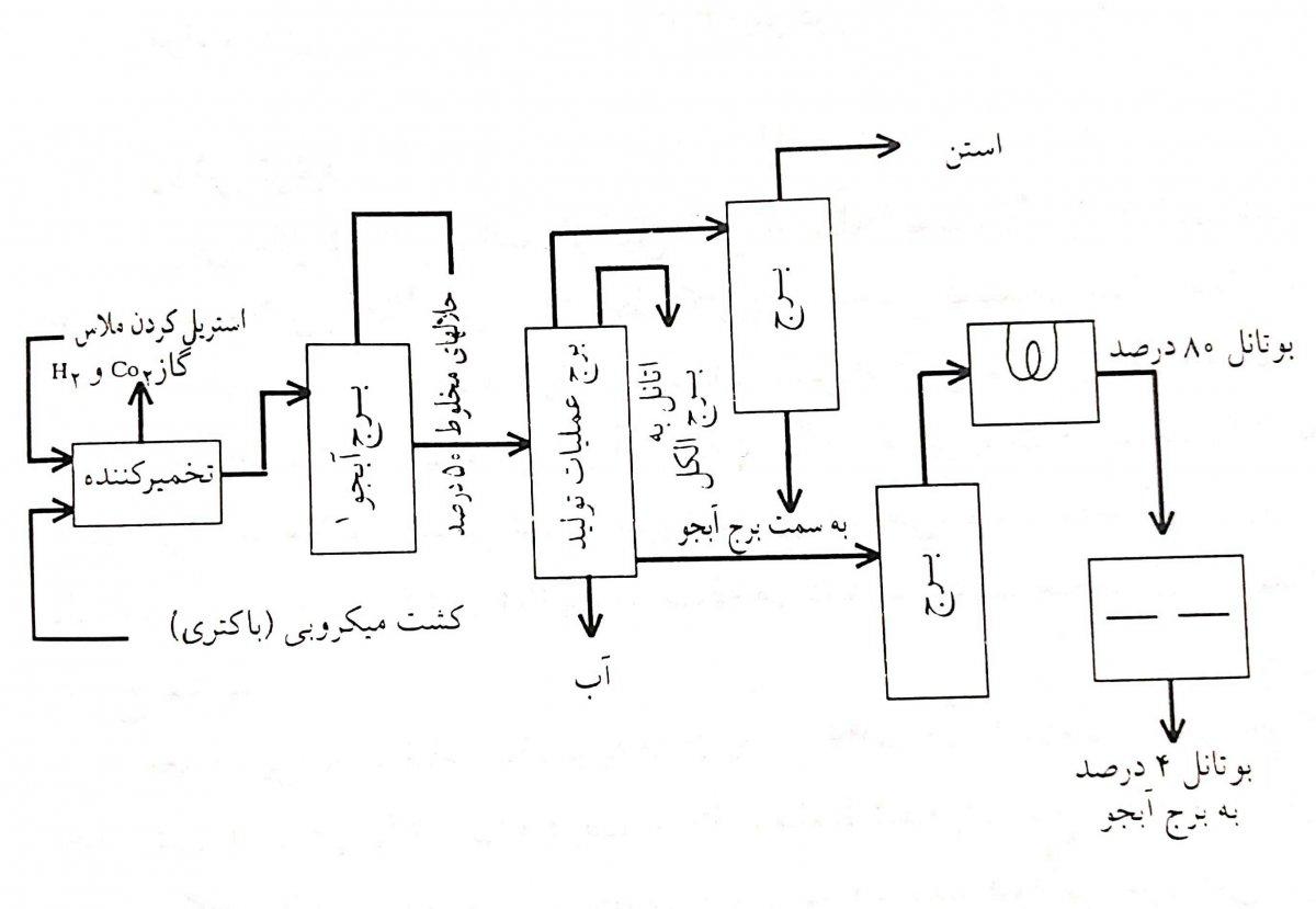 نمودار جریان تولید بوتیل الکل از کربوهیدرات ها به وسیله ی تخمیر