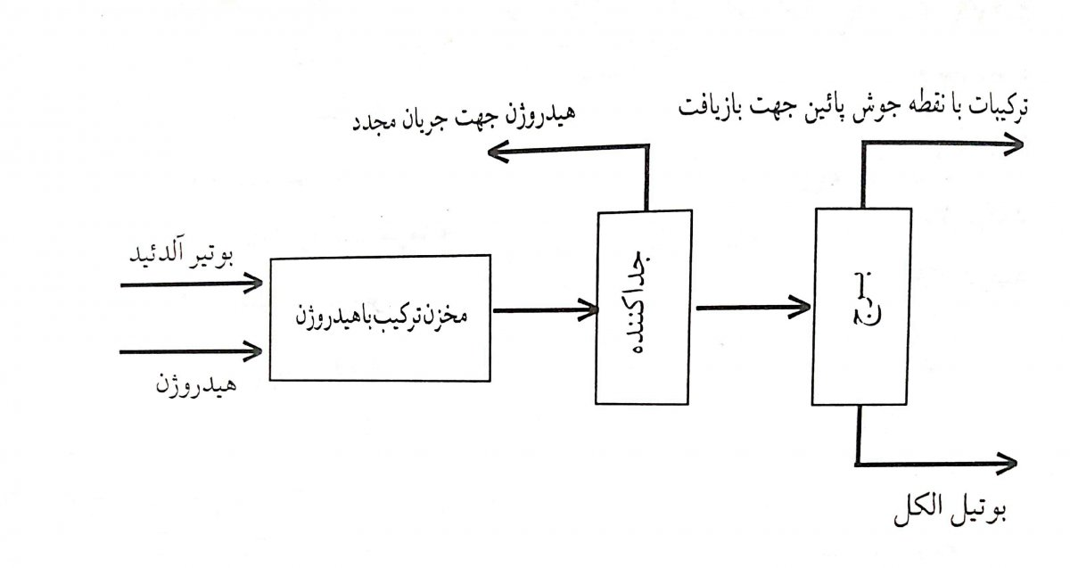 نمودار جریان تولید بوتیل الکل از هیدروژناسیون بوتیر آلدئید