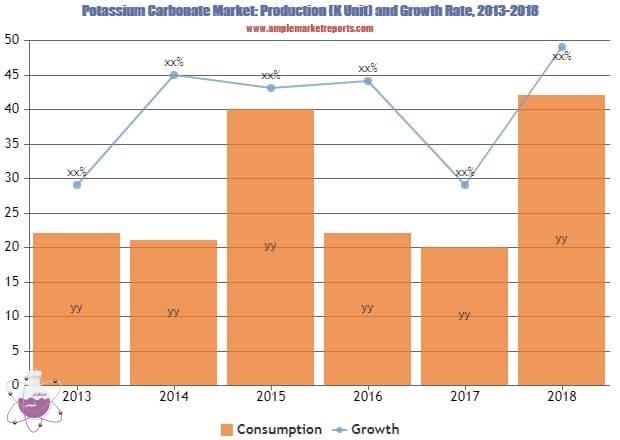 بازار جهانی کربنات پتاسیم در چند سال اخیر