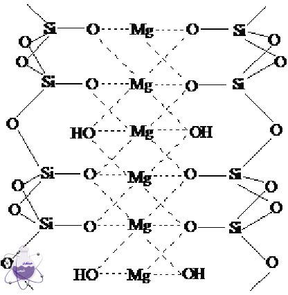 ساختار شماتیک کریستال های تالک