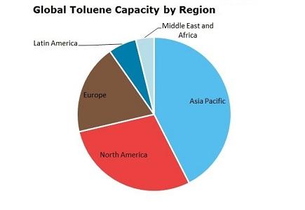 تولوئن و بازار جهانی