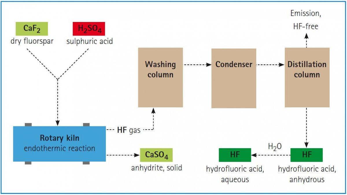 تولید اسید هیدروفلوریک