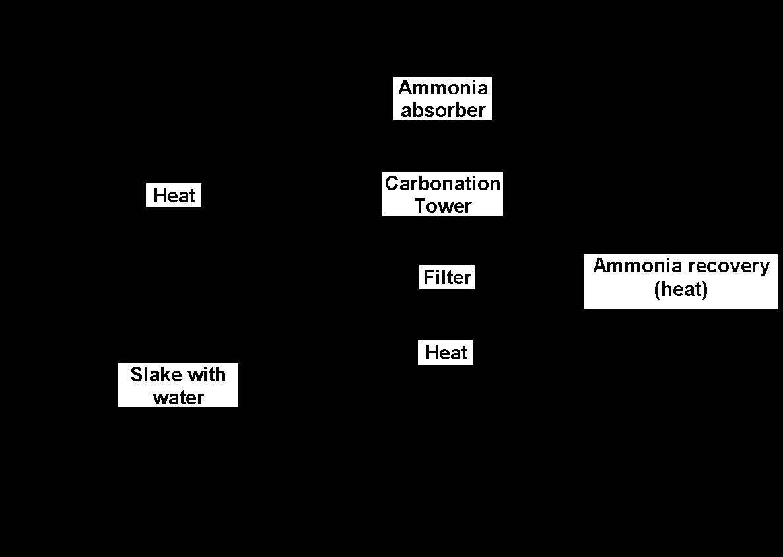 تولید سدیم کربنات به روش سولوی