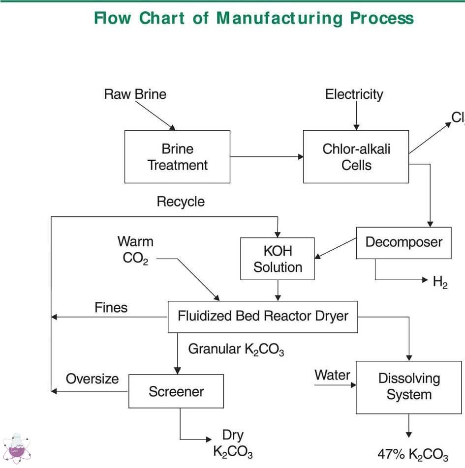 فرآیند تولید پتاسیم کربنات