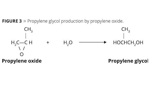 تولید پروپیلن گلیکول