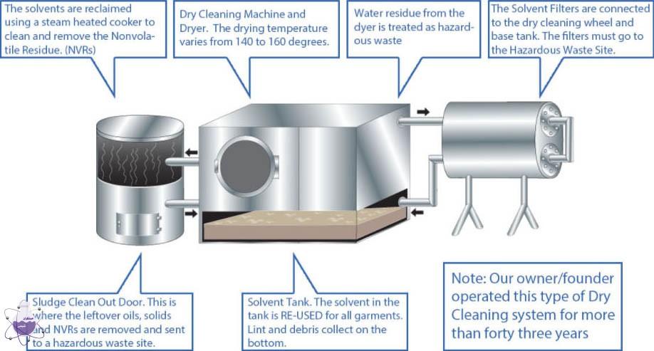 مصرف پرکلرواتیلن در خشکشویی