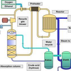 روش تولید استیک اسید