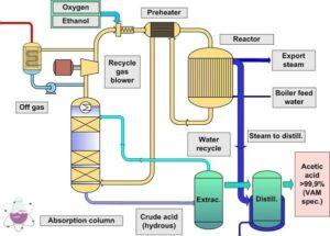 شماتیک تولید استیک اسید