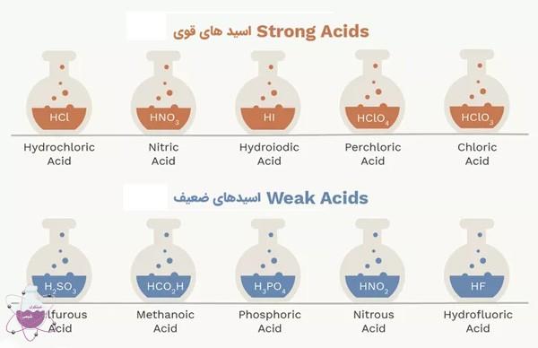 اسید کلریدریک در برابر سایر اسید ها