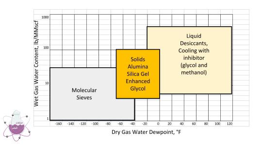 دهیدراته نمودن گاز با تری اتیلن گلایکول