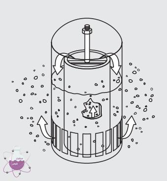 سیستم دهیدراته نمودن گاز با کمک تری اتیلن گلایکول