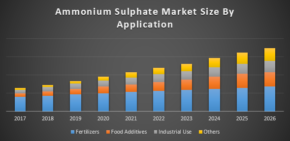 بازار سولفات آمونیوم