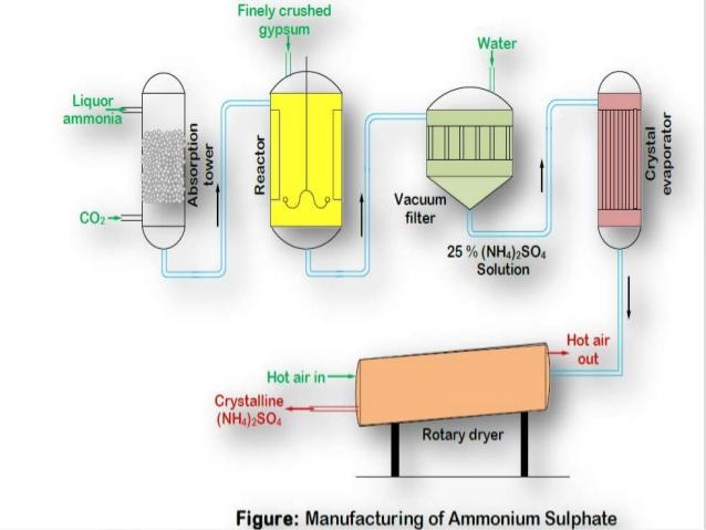 فرایند تولید سولفات آمونیوم