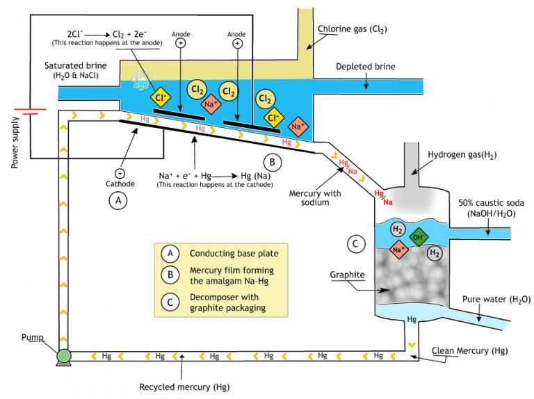 روش تولید سود پرک