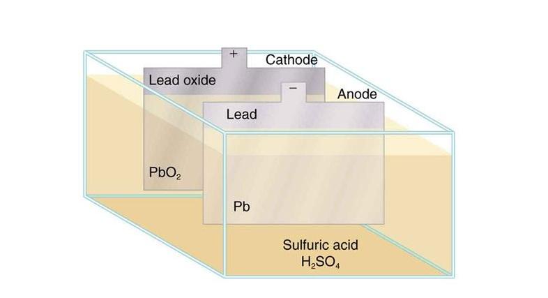 اسید سولفوریک و کاربرد آن ها در باتری ها