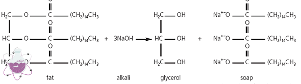 واکنش صابونی شدن با سود مایع مبتکران شیمی