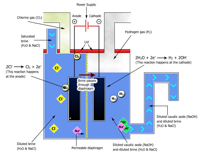 سلول دیافراگمی تولید کاستیک سودا
